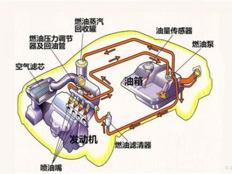 发动机五大系统作用 发动机五大系统的组成介绍(图)