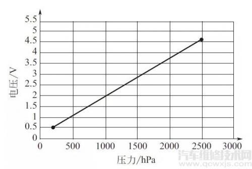 涡轮增压压力传感器的结构、检测方法