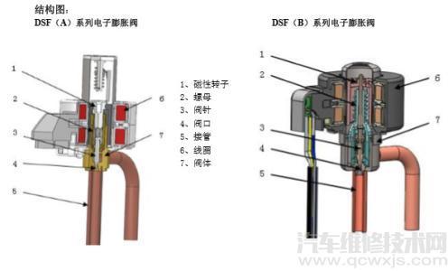 汽车上DPF是什么意思 dpf再生工作原理